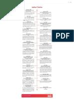 Aadhar _ Timeline by Inc42 Media - Infogram