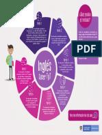 Informacion Modulo de Ingles Saber Tyt 2019