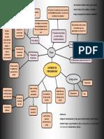 Mapa conceptual de la audiencia preliminar en Juicio Civil oral