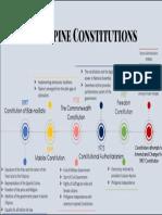 Philippine Constitutions