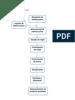Flujo Grama de Proceso elabora de cápsulas