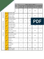 Datos TP3 - 3P2-Jueves- 2019