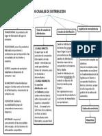 Mercadotecnia canales de producción Mapa