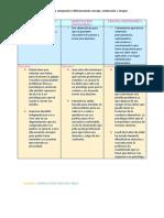 Cuadro comparativo de consejo, orientacion y terapia.pdf