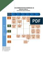 FLUJOGRAMA PMI 220-2022