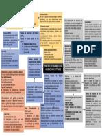 Mapa Mental Procesos de Desarrollo de Software