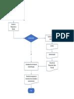 flujograma de administración de equipos.docx