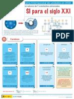 Poster Nuevo SISTEMA INTERNACIONAL de medidas