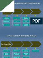 3.0Cadena de Valor - Proyectos - EXPLORACION