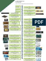 Linea de Tiempo de la Historia de los Micropocesadores