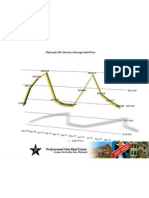 Plymouth Real Estate Stats | October 2010