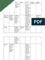 teorias y modelos parciales o basados en pocos componentes.docx