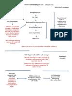 Item03x APP 4 HS Competency Flowchart - Online Form