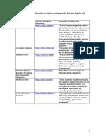 Revistas Científicas Brasileiras de Comunicação dos Estratos Qualis A2 e B1