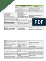 Cuadro Comparativo OHSAS 18001