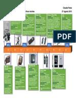 Linea-de-Tiempo-de-Dispositivos-Moviles.pdf