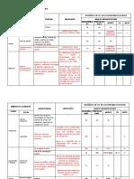 Tabela com cargos de Insalubridade e periculosidade