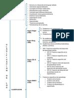 clasificación de Dificultades de Aprendizaje