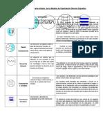 Anexo 5. Esquema s Ntesis Modelos de Organizaci n Discurso Expositivo (2)