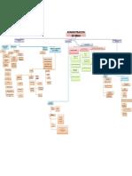 Mapa Comceptual Administracion de Rr h1