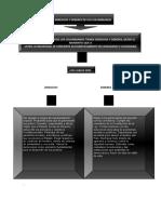 Los Derechos y Deberes de Los Colombianos.docx Mapa Conceptual