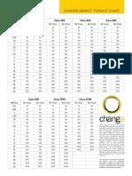 Change Torque Chart 11-30-2017 (1)