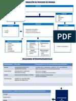 Caracterización de Procesos de Bodega