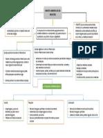 Mapa Conceptual Impacto Ambiental De Las Obras Civiles