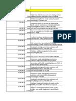 Activity 3- Data Analysis