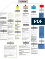 ESQUEMA FACTORIZACION.docx