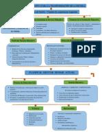 Mapa Conceptual Gestión Educativa Para La Transformación de La Escuela