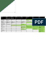 Druvaa InSync - Product Comparison(1)