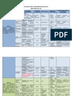 Acciones Para La Implementación Del Pei (Evaluación)