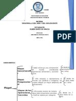 Cuadro Sinoptico Etapas de Piaget, Erikson y Freud