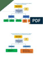 Estructura Organizacional Comisión Ea Grd 2019