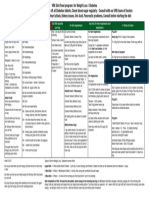 VMR Food Program Chart