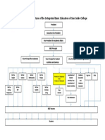 Organizational Structure of the Integrated Basic Education of San Isidro College
