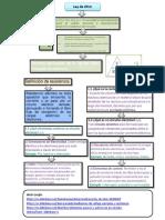 Fundamento Conceptual Circuitos