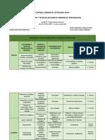 Actividades y Sitios de Produccion de Residuos