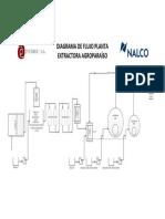 Diagrama de Flujo Sistema de Generación de Vapor Planta Extractora AGROPARAÍSO