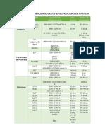 Clasif y Capac Semiconductores de Potencia