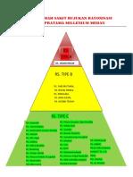 Daftar Rumah Sakit Rujukan Rayonisasi Klinik Pratama Millenium Medan