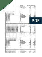 Stacked Data CSR