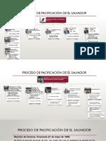 Proceso de Pacificación de El Salvador Presentacion