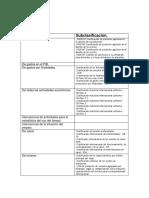 Clasificación de Los Productos de Acuerdo a La CEPAL