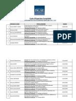1 Liste Des Mémoires Soutenus CEC Version Actualisée Novembre 2018