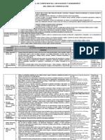 Cartel de Competencias Comunicación Cuarto