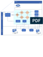 MDM Reference Architecture