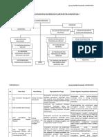 A1. STRUKTUR ORGANISASI, TUPOKSI BIDANG DAN SEKSI (ii).doc