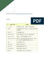 JLPT N5 Syllabus